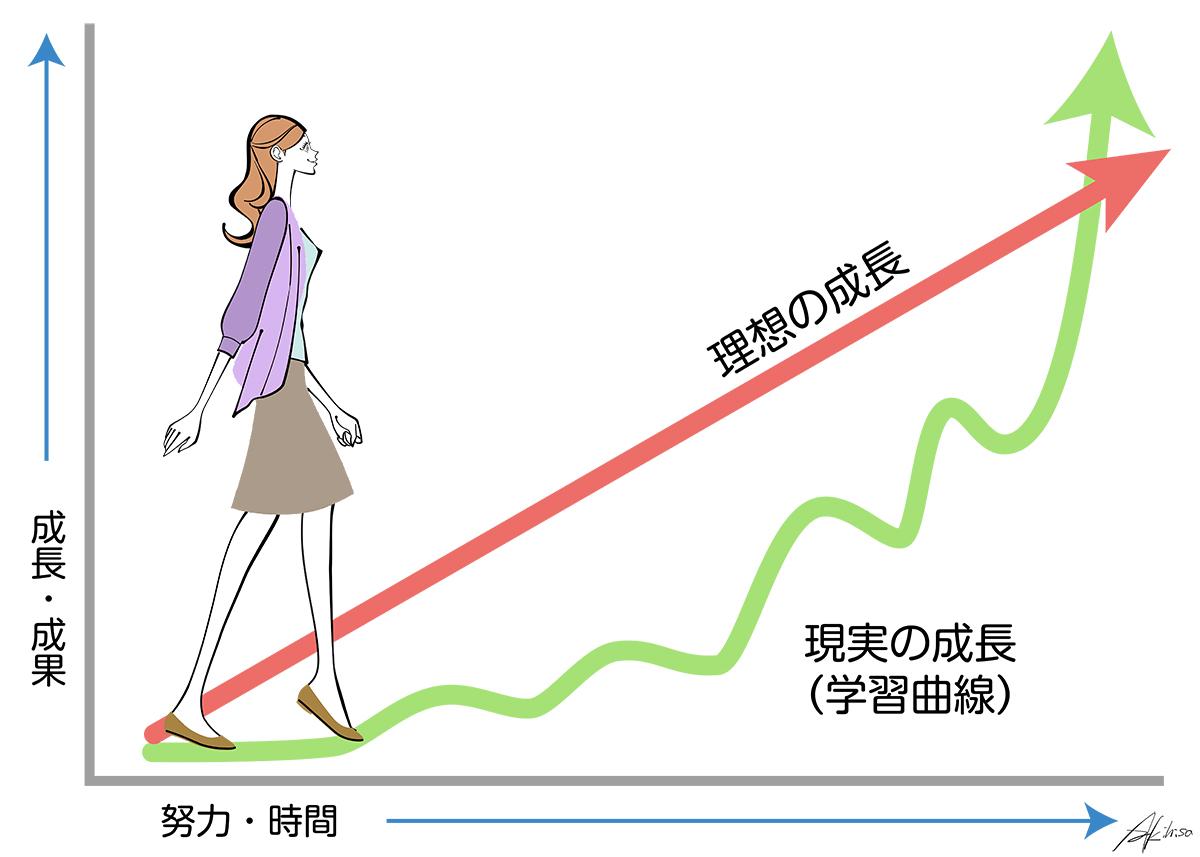 成長曲線(学習曲線)を歩む女の子のイラスト